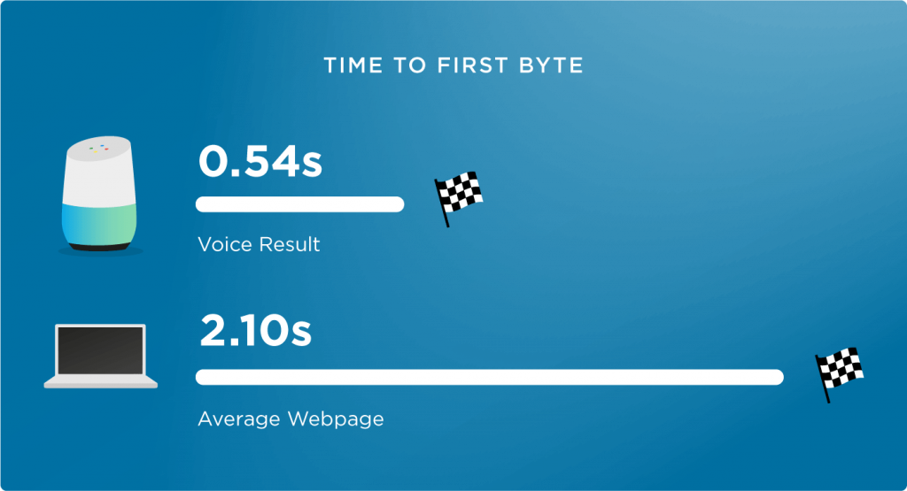 Page load speed for voice search