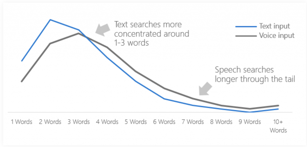 Text input vs Voice Search