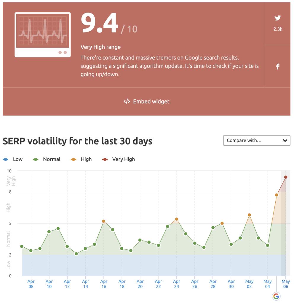 SERP Volatility